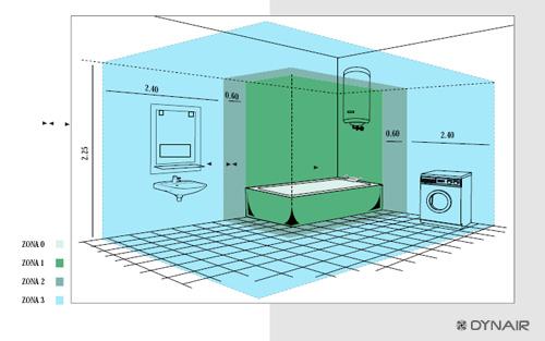 Elettritec di gamberucci leonardo impianti elettrici elettricista siena allarmi antifurto - Impianto elettrico in bagno ...